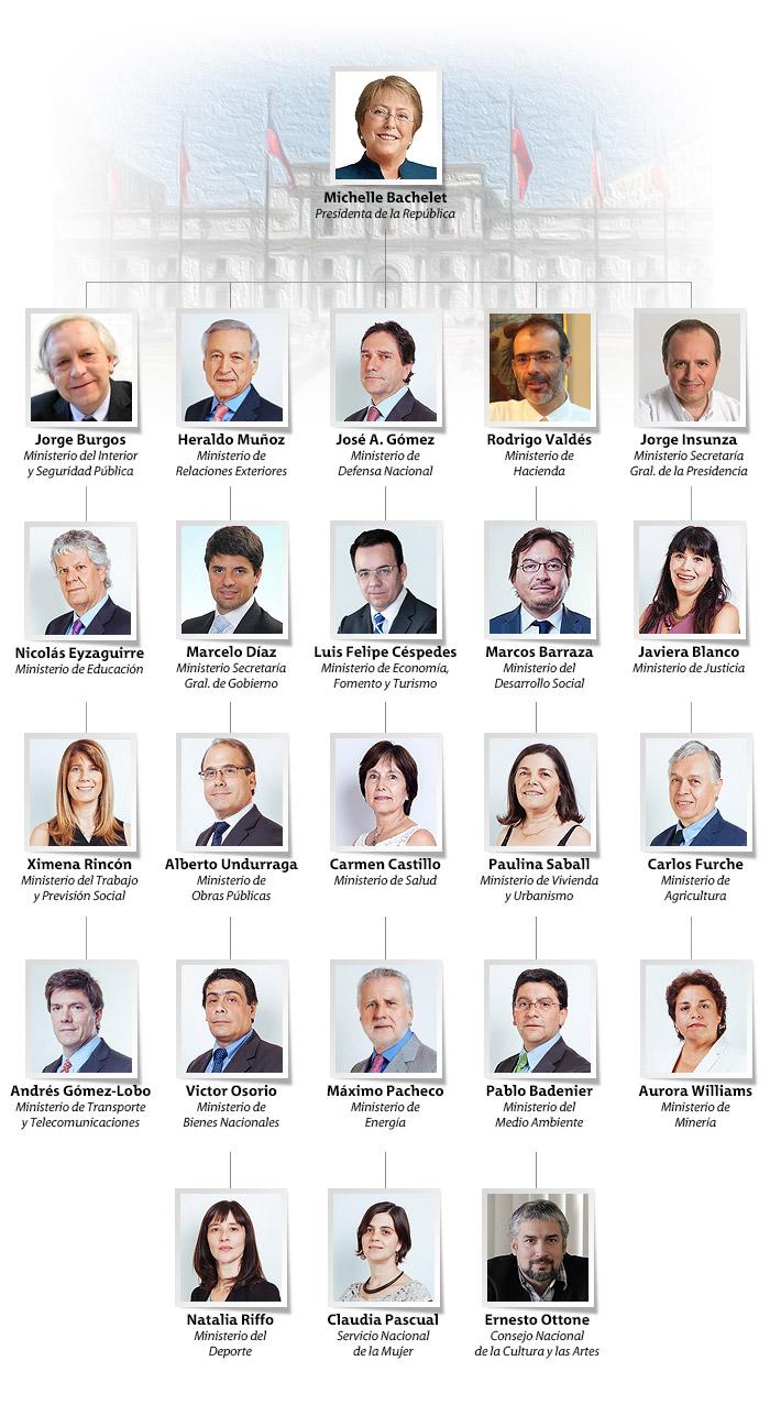 Foto as se conforma el nuevo gabinete de la presidenta for Nombre del ministro del interior actual