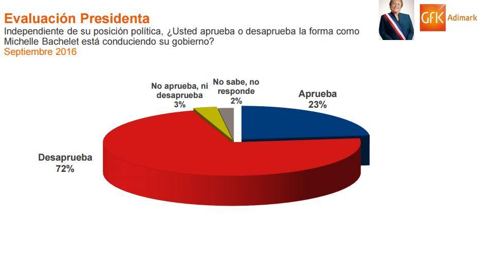 Aprobación a Michelle Bachelet aumentó al 23% en septiembre, según encuesta