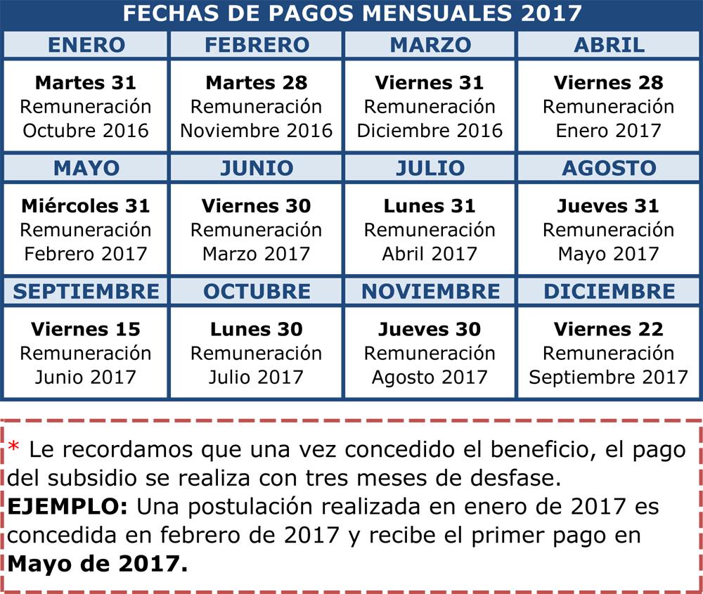 Calendario de pagos: Bono Trabajo Mujer y Subsidio Empleo Joven 2017