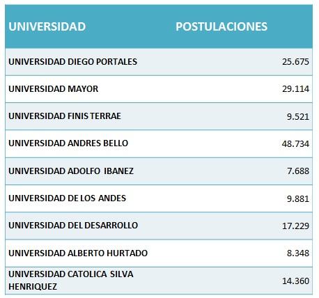 Admisión 2017: Las universidades del CRUCh con más postulantes