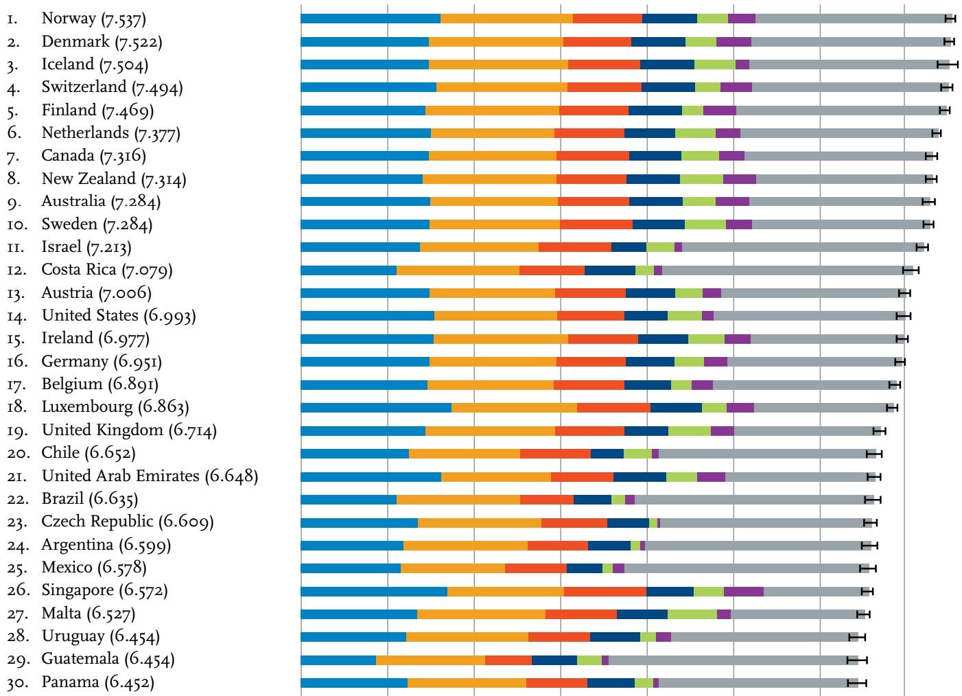 Chile se ubica entre los países más felices del mundo