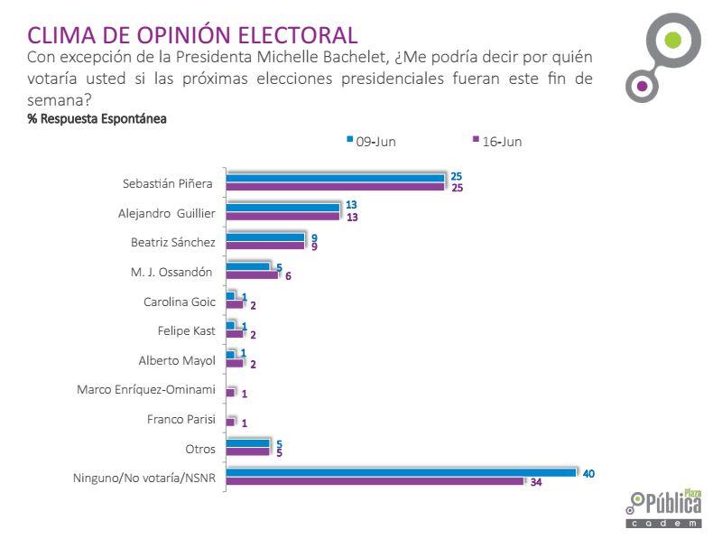 Cadem: Franjas de Piñera y Sánchez obtuvieron las mejores evaluaciones