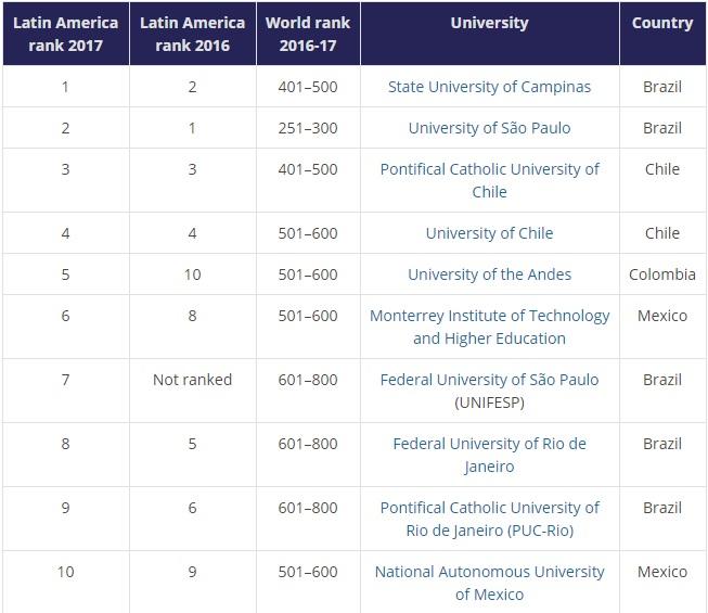 Dos universidades chilenas figuran entre las cinco mejores de América Latina