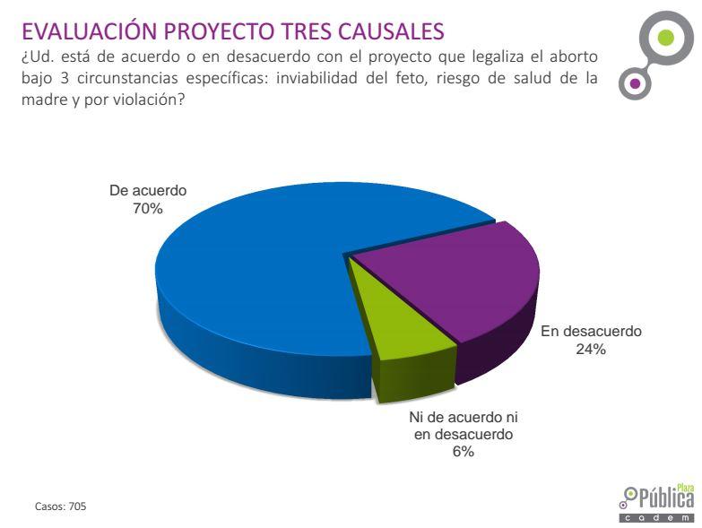 Encuesta Cadem: El 70% de los chilenos apoya despenalizar las tres causales