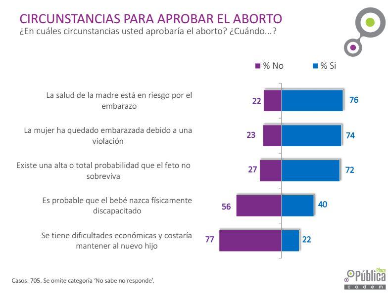 Cadem: 70% está de acuerdo con la despenalización del aborto