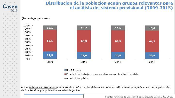 Casen 2015: Afiliados al sistema de pensiones llega a cerca del 70%