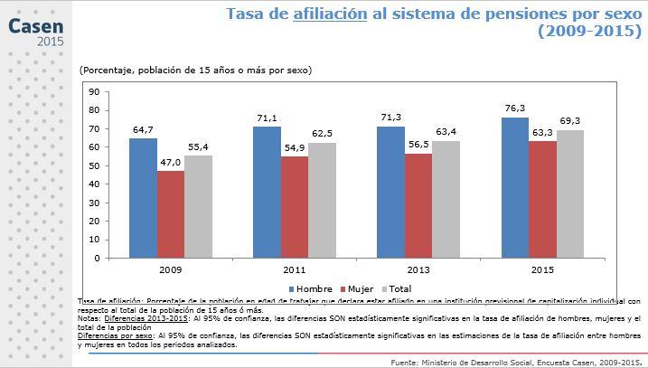 Casen 2015: un 69,3% están afiliados al sistema de pensiones