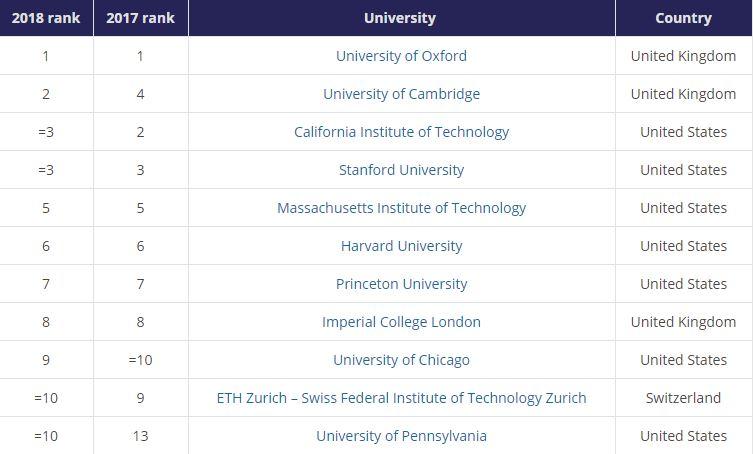 Universidad del Rosario en ranking mundial de Times Higher Education