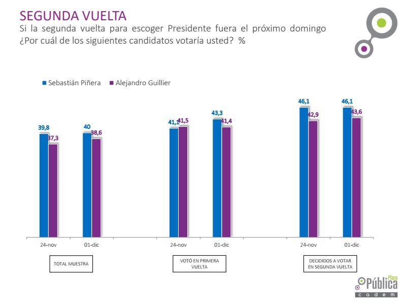 Última encuesta Cadem antes de la segunda vuelta: Piñera obtendría un 40% y Guillier un 38,6%