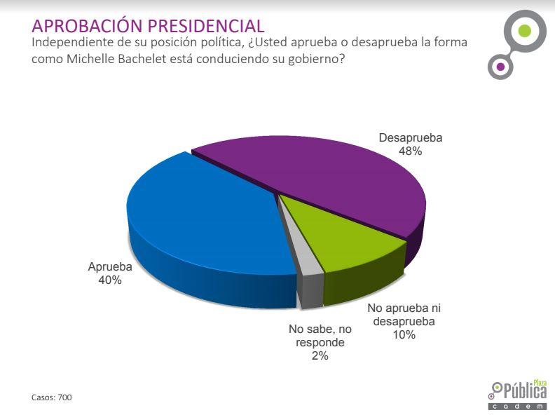 Bachelet alcanza registro más alto de aprobación desde caso Caval — Encuesta Cadem