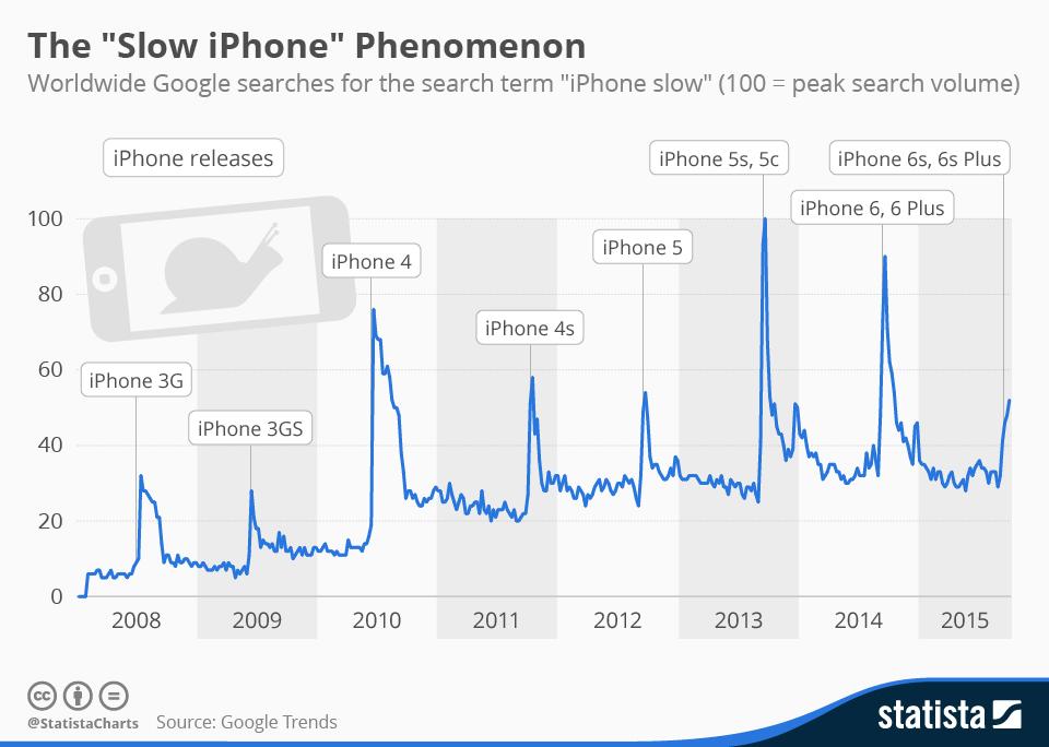 Entre más vieja la batería del iPhone, más lento será