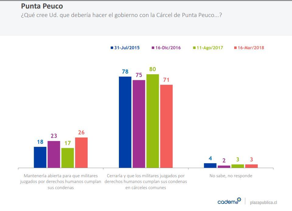 Piñera: Bolivia
