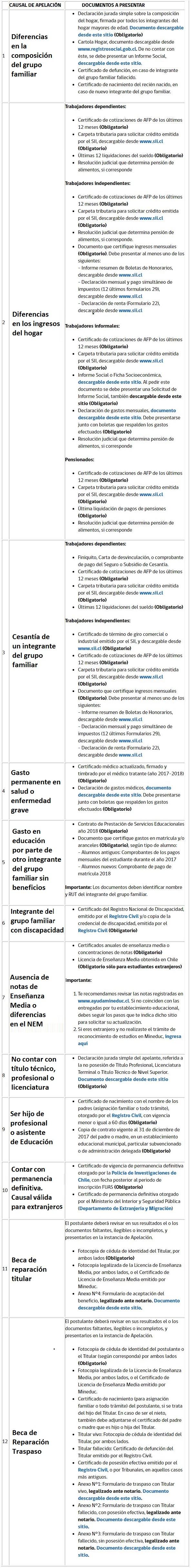 Gratuidad 2018: Se cumple el plazo para apelar al beneficioGratuidad 2018: Se cumple el plazo para apelar al beneficio