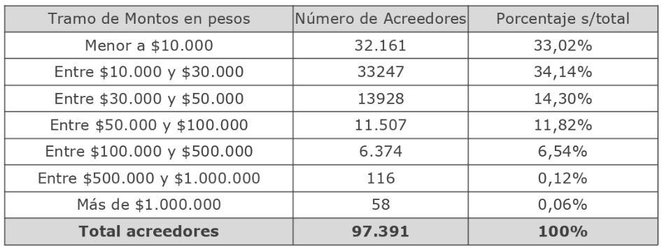 Excesos en Cajas de Compensación: Más de $3 mil millones aún no son cobrados