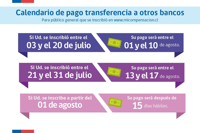 Compensación del confort: Comienza segundo pago para clientes con cuentas bancarias